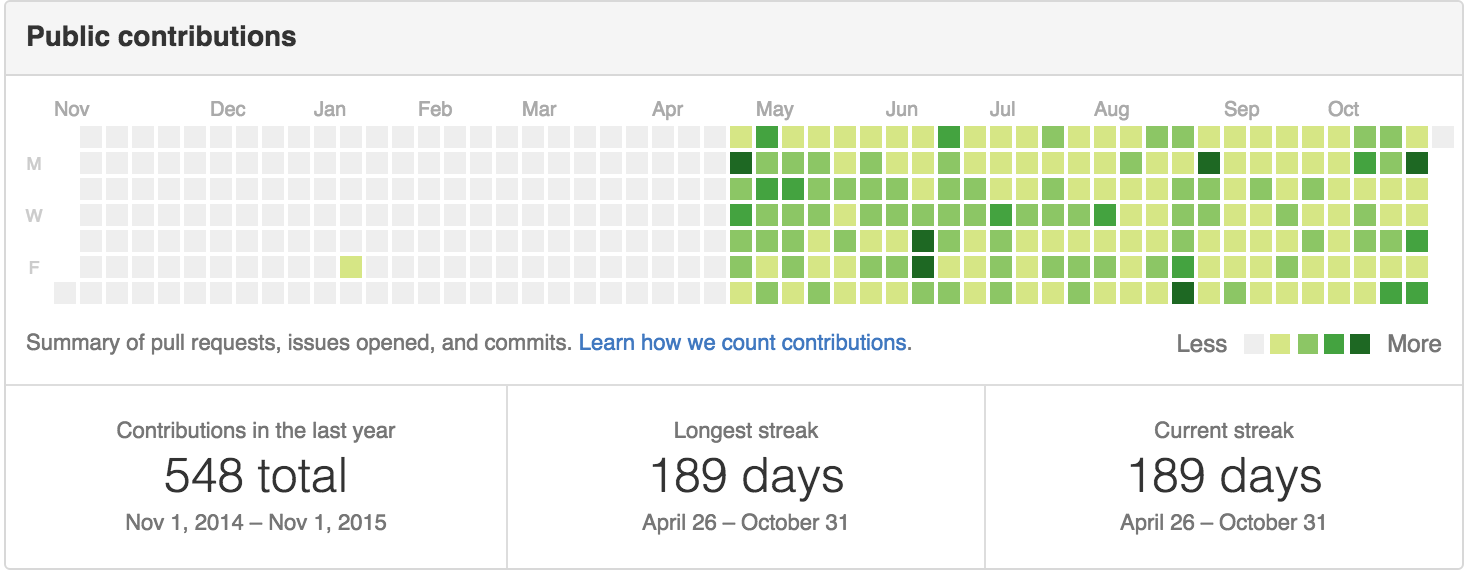 180 Days of Commits