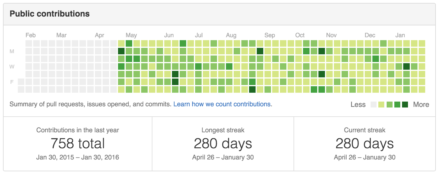 280 days of commits