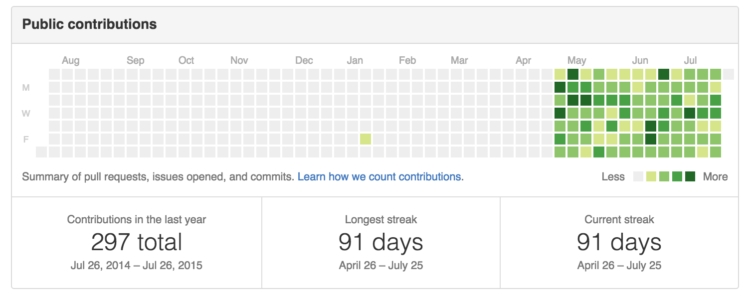 90 Days of Commits