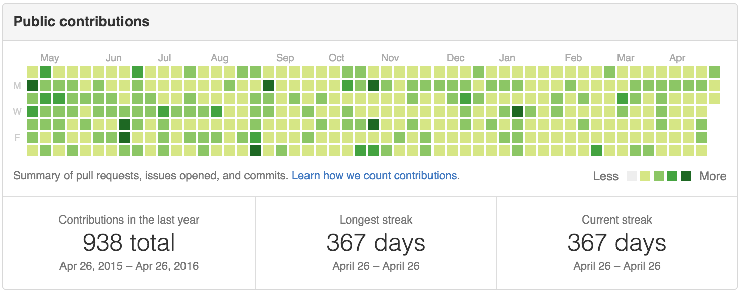 Completed Year of Commits Github Graph