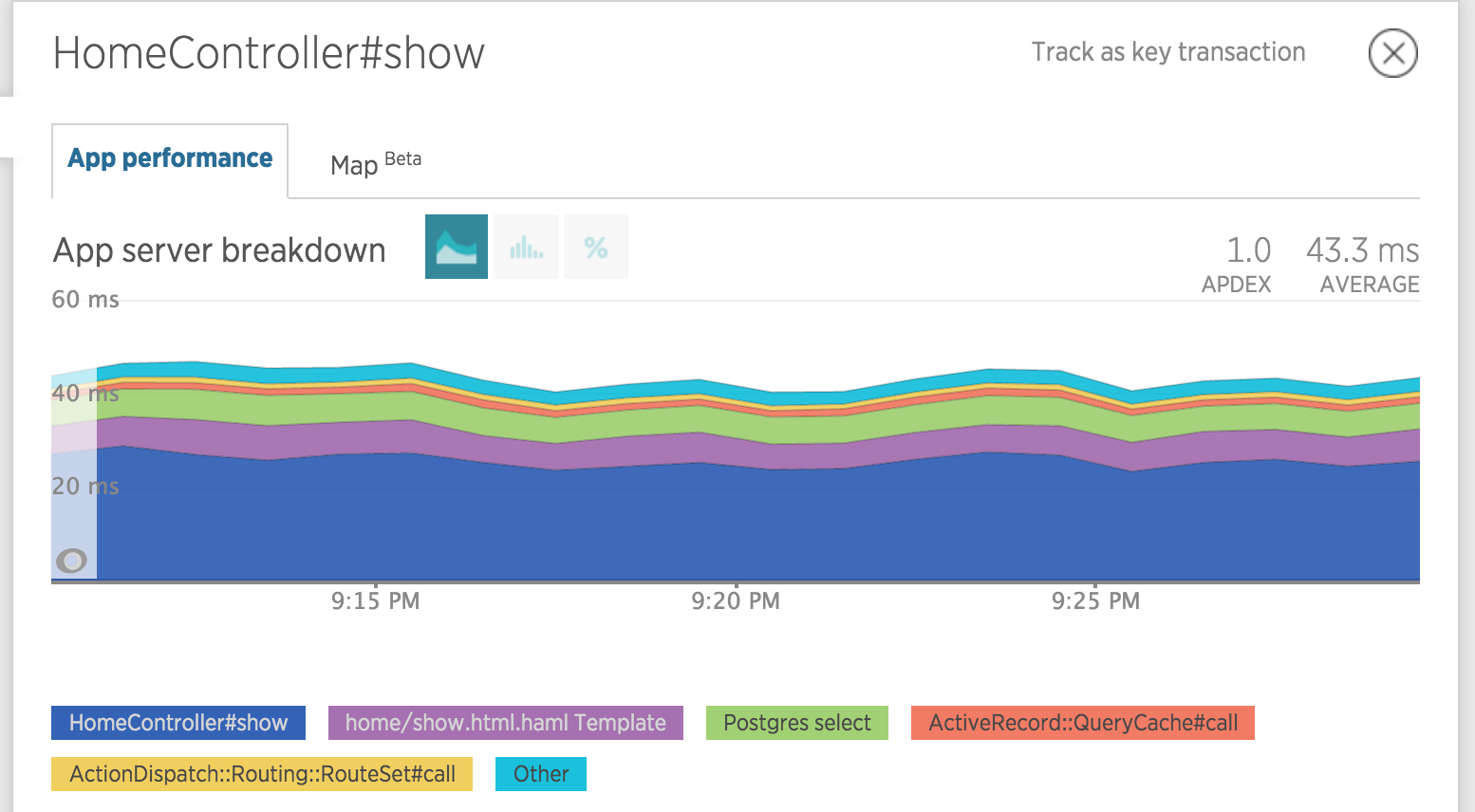 New Relic Transaction Trace Graph After Fix