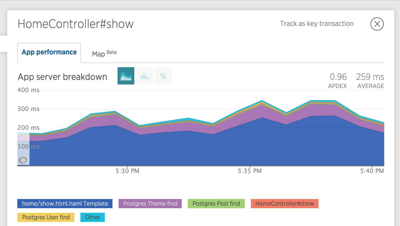 New Relic Transaction Trace Graph for N + 1